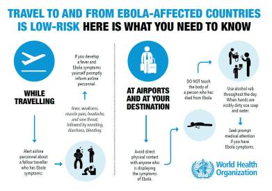 USAID: Informatic on Ebola and Travel